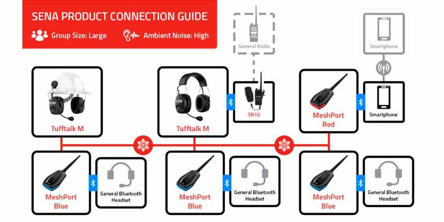 Adaptador Sena intercomunicador Bluetooth